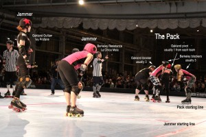 """There are three different positions in roller derby: jammer, blocker, and pivot. One jammer, one pivot, and three blockers from each team are on the track for each """"jam."""""""