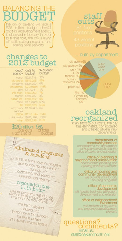 Oakland's newly adopted 2012 budget