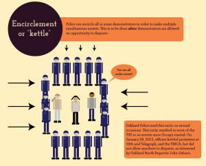 Encirclement, or kettling, is a tactic Oakland Police use to arrest many people at once.