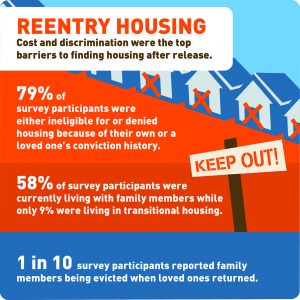 Re-Entry Housing