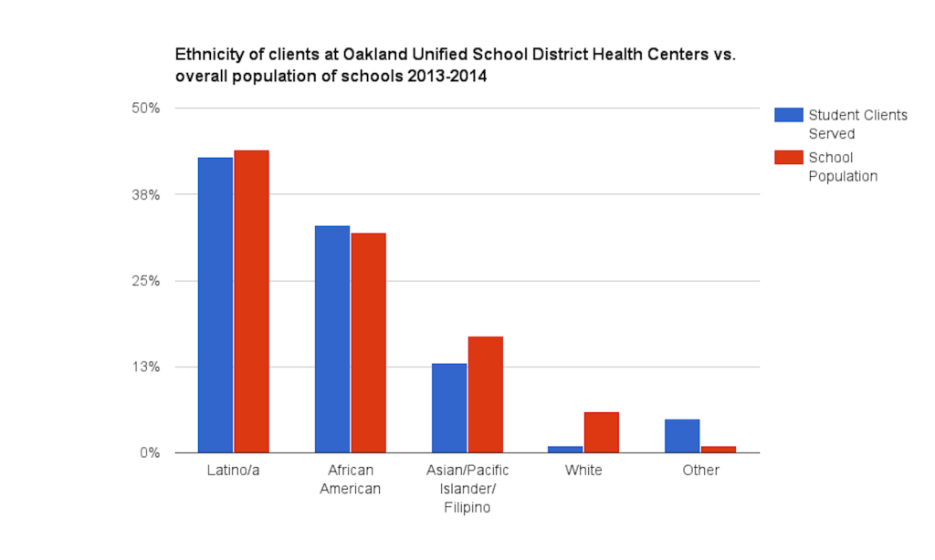 Source: Oakland Unified School District School Health Centers 2013-2014 Evaluation Report